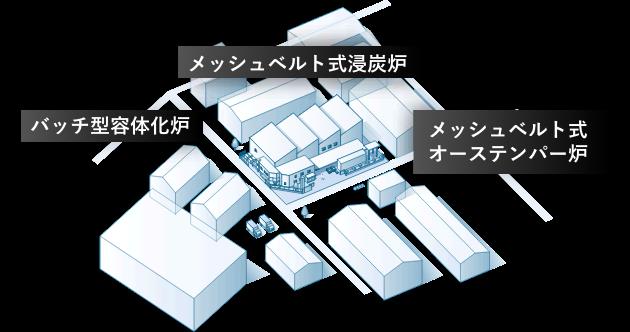 共立の柏原工場