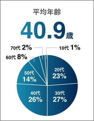 共立の平均年齢